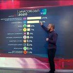 """თბილისში """"ენმ- გაერთიანებული ოპოზიცია პირველ ადგილზეა - Ipsos-ის ეგზიტპოლი"""